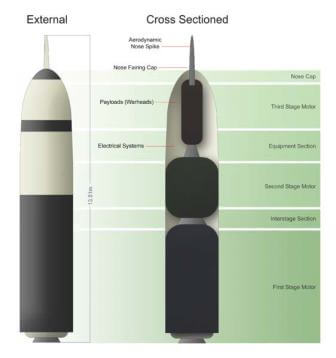 Trident missile system